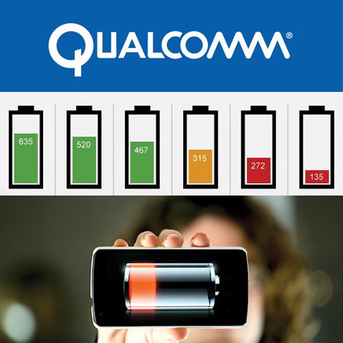 Qualcomm to allow 5-hours phone charge in 5 minutes, qualcomm to allow 5-hours phone charge in 5 minutes,  qualcomm quick charge 4 to extend battery life,  qualcomm quick charge to give phones 5-hour charge in 5 minutes,  technology,  ifairer
