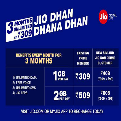 Reliance Jio surprise for its customers: Jio Dhan Dhana Dhan offer, reliance jio surprise for its customers,  jio dhan dhana dhan offer,  check out new  jio dhan dhana dhan offer by reliance jio,  know more about  jio dhan dhana dhan offer,  ifairer