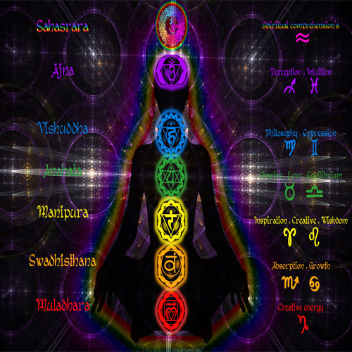 ruling planets of chakras - photo #8